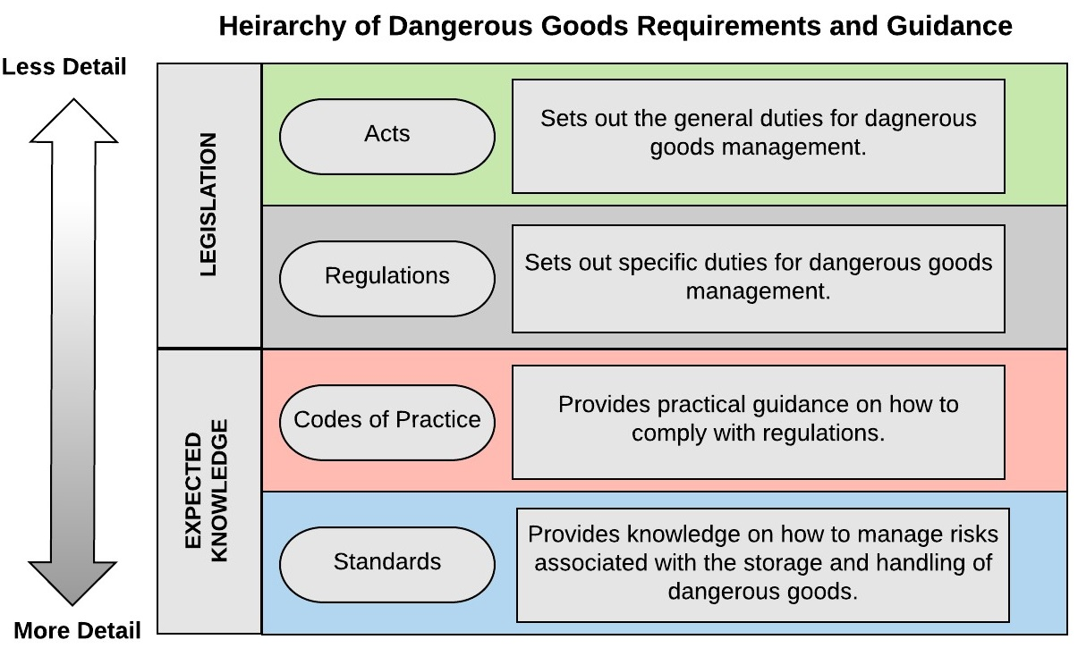 Hierarchy of Dangerous Goods Requirements